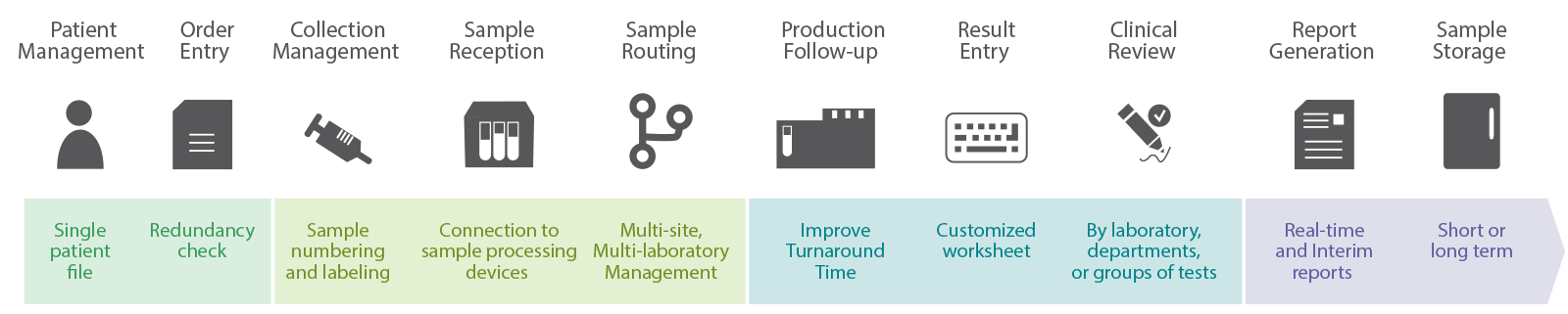 Workflow in the general laboratory with TDNexLabs